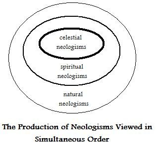The Spiritual Significance of Neologisms by Leon James